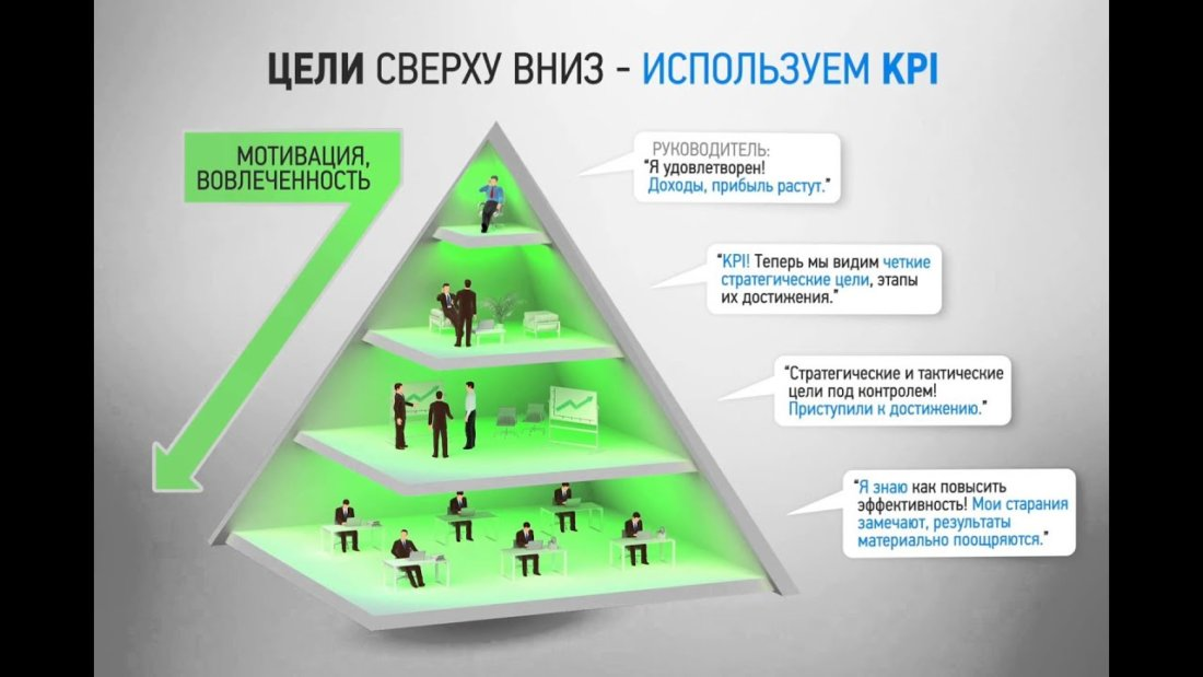 Цели системы KPI