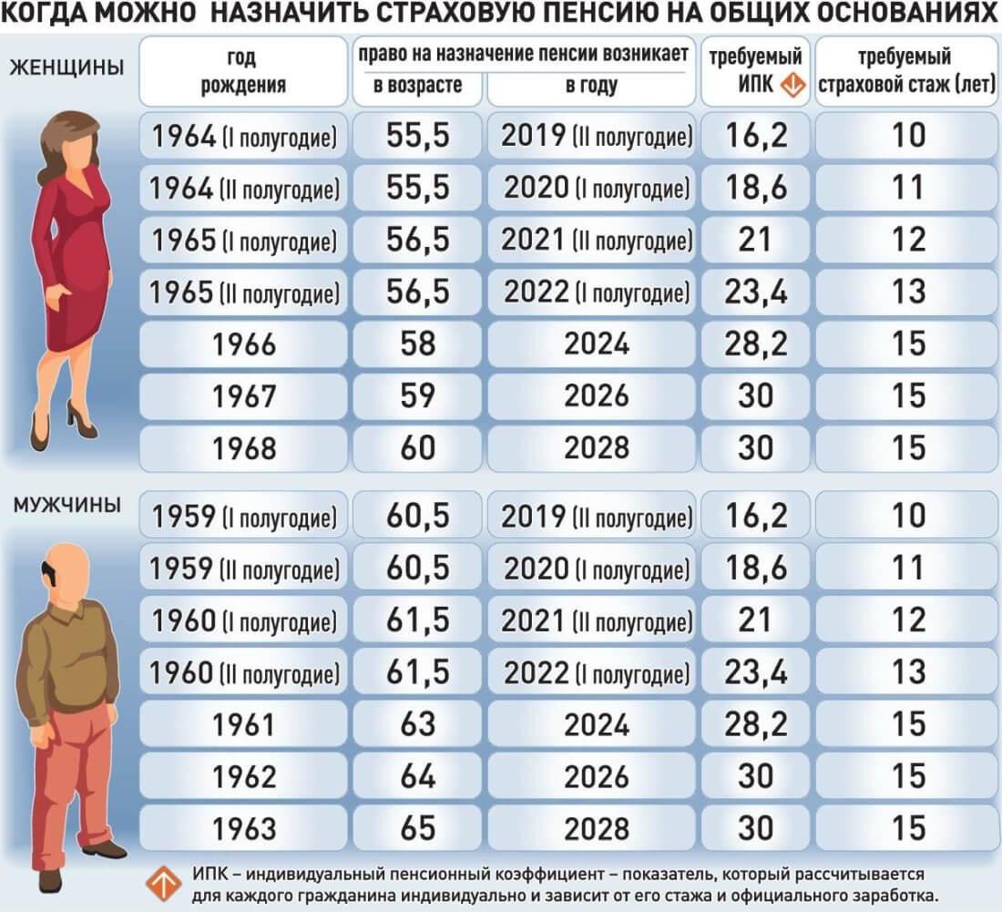 ИПК и возраст выхода на пенсию