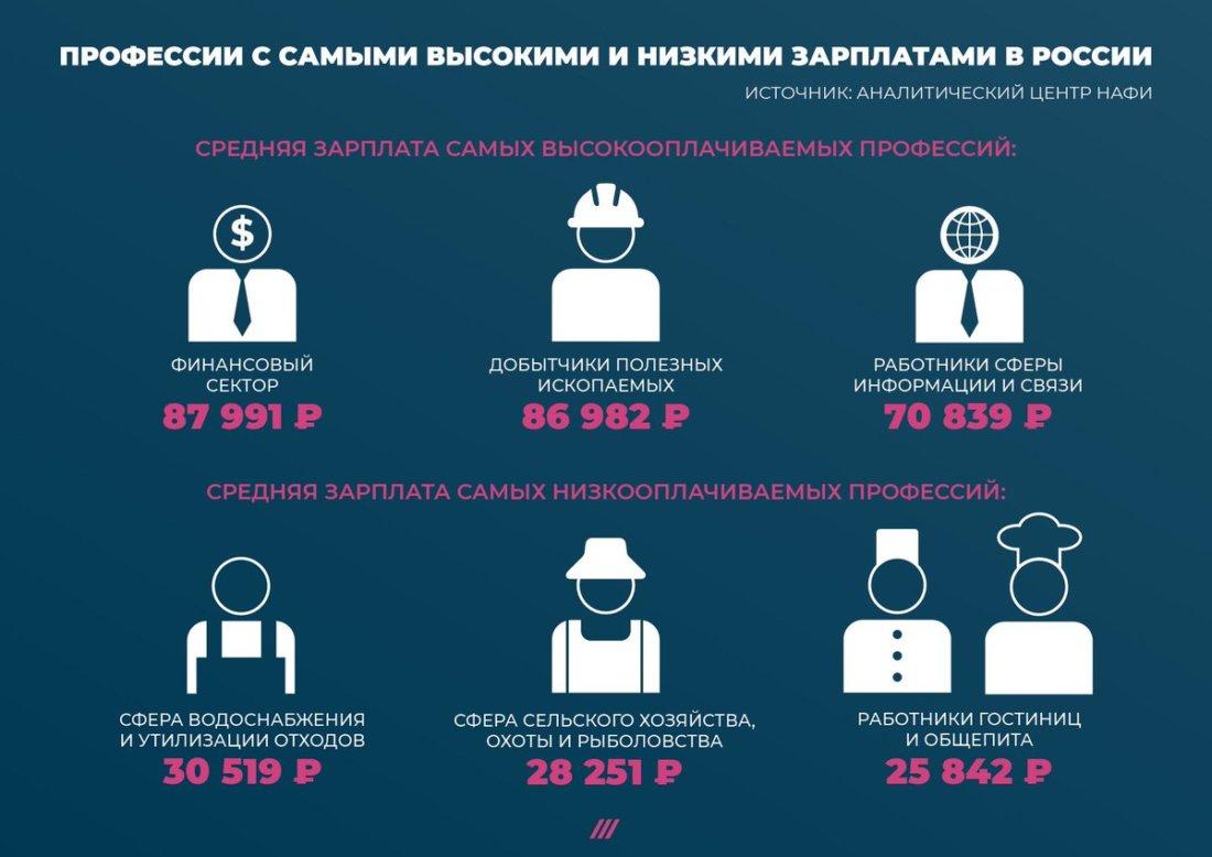Зарплата в России по профессиям