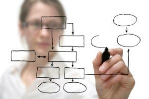Обязанности планирования мероприятий по охране труда