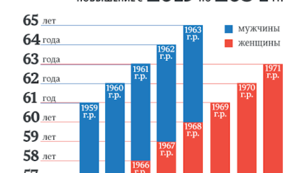 Кому в 2020 году полагается досрочная пенсия?